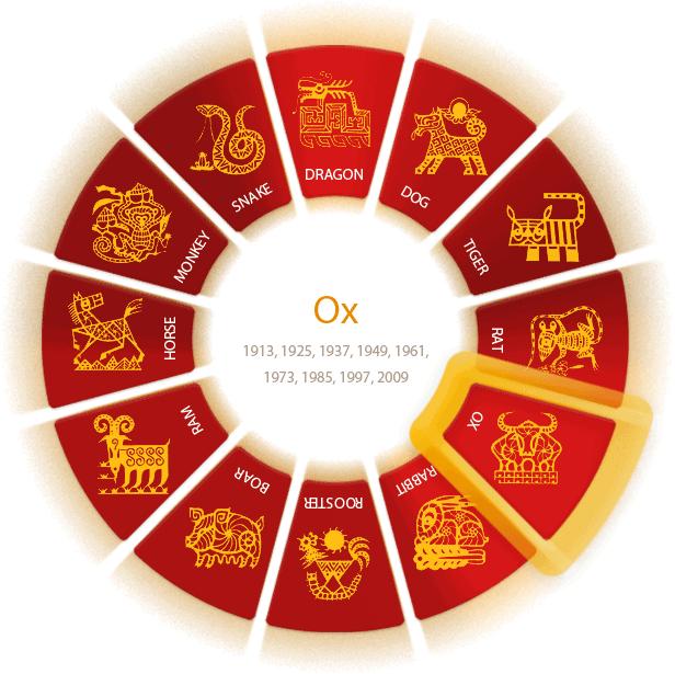 chinese horoscope - Chinese New Year Zodiac